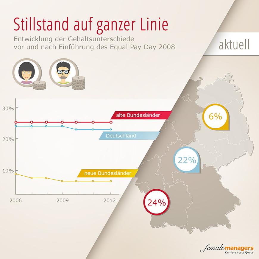 Entwicklung der Gehaltsunterschiede vor und nach Einführung des Equal Pay Day 2008